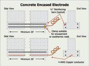 Concrete Encased Electrodes Euffer Code Corner