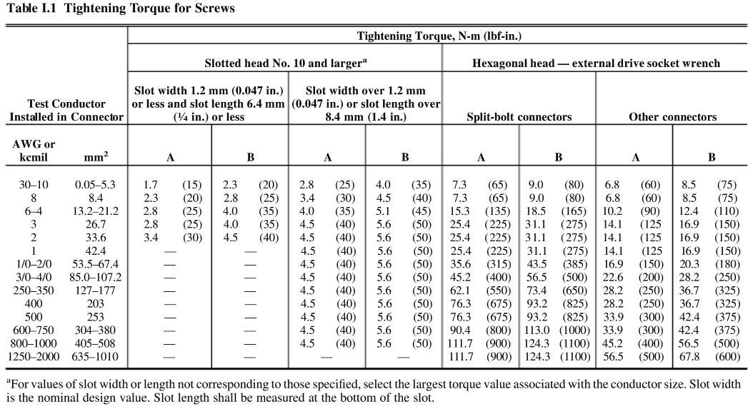 Electrical room code corner a sample table of torque values from the nec 2011 hand book shows some typical values however the manufacturers recommendations should be followed greentooth Choice Image